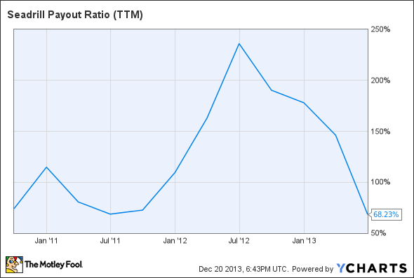 SDRL Payout Ratio (TTM) Chart
