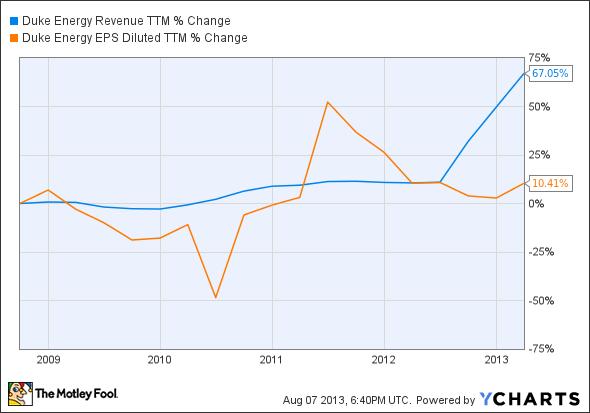 DUK Revenue TTM Chart