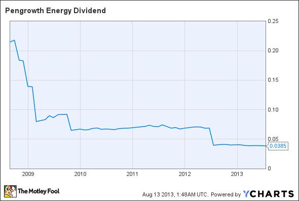 PGH Dividend Chart