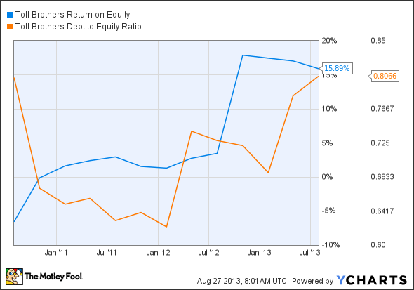 TOL Return on Equity Chart