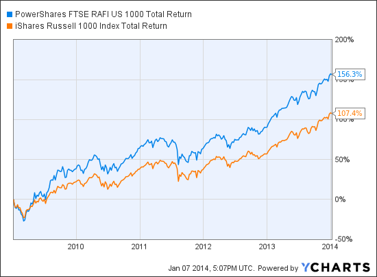 PRF Total Return Price Chart