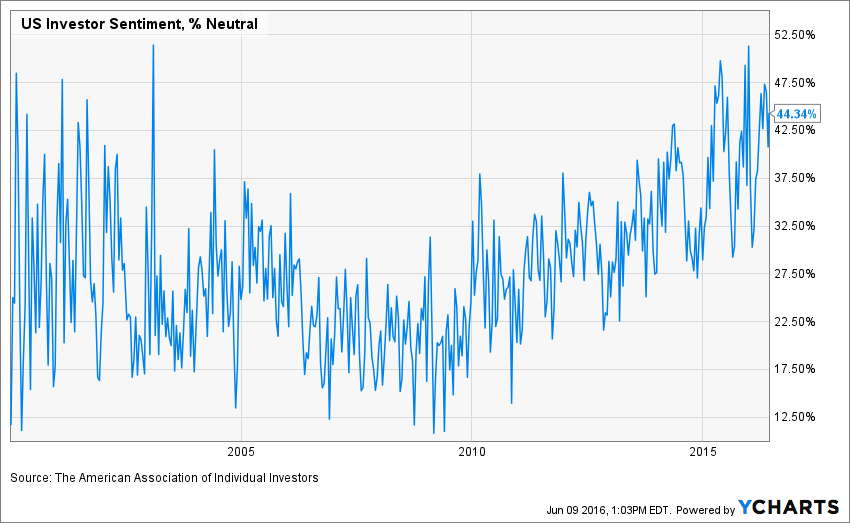 Investors are strongly…. neutral but then there's TINA & JOLTS