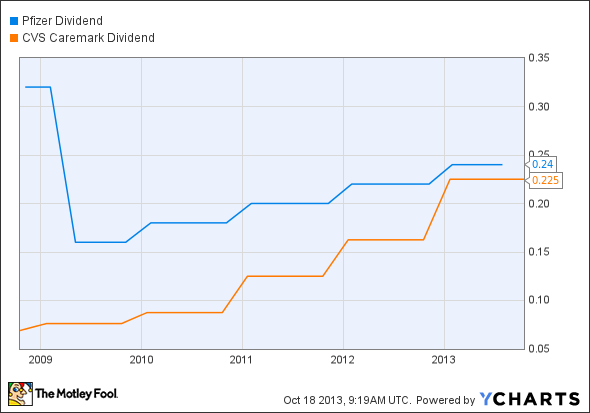 PFE Dividend Chart
