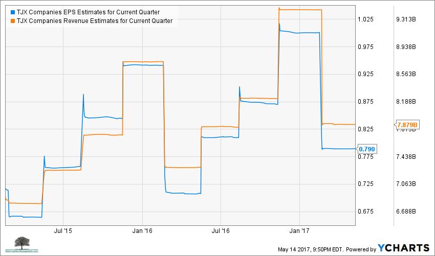 TJX EPS Estimates for Current Quarter Chart