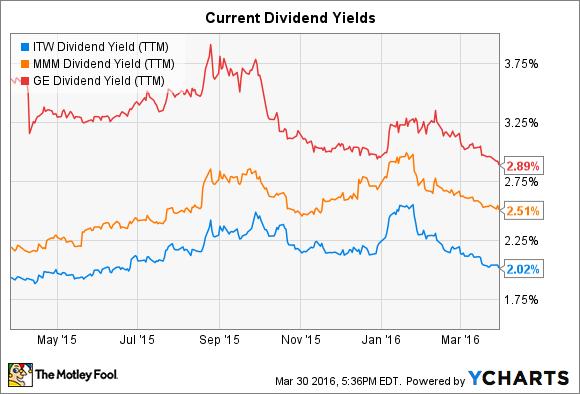 Ge capital stock options