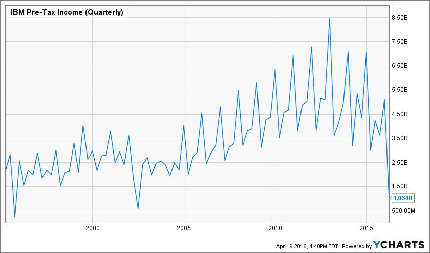 IBM Pre-Tax Income (Quarterly) Chart