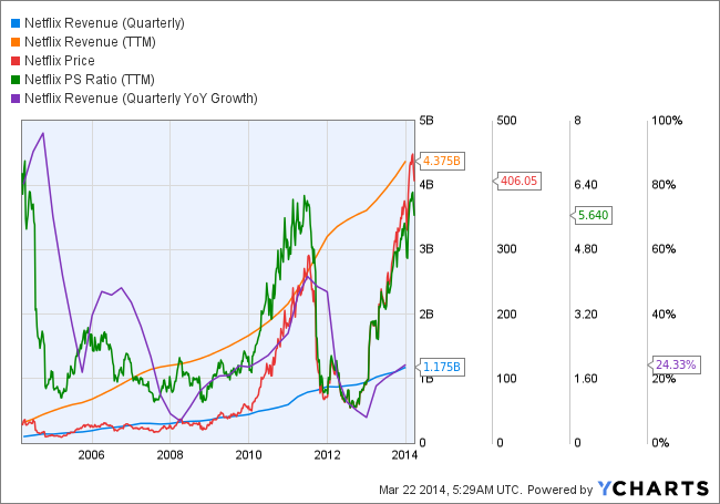 NFLX Revenue (Quarterly) Chart