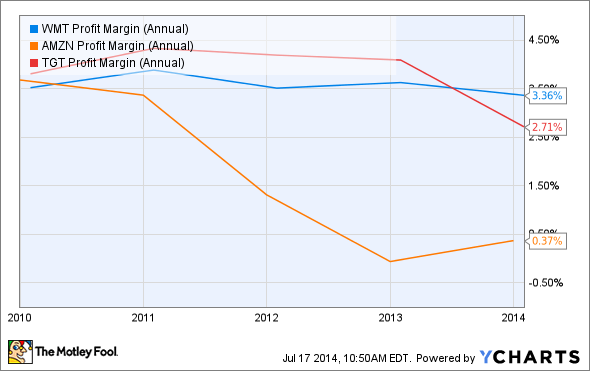 WMT Profit Margin (Annual) Chart