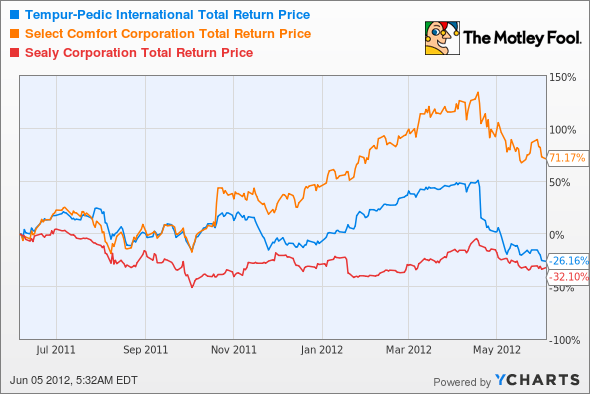 TPX Total Return Price Chart