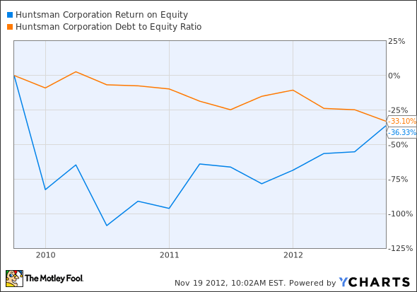 HUN Return on Equity Chart