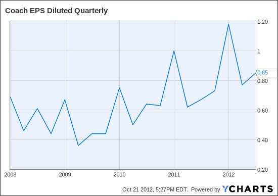 COH EPS Diluted Quarterly Chart