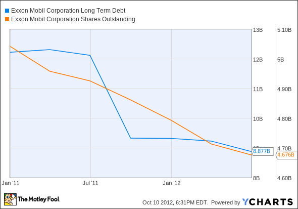 XOM Long Term Debt Chart