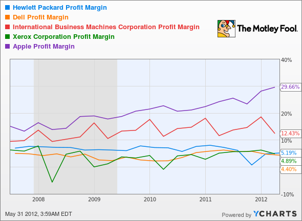 HPQ Profit Margin Chart