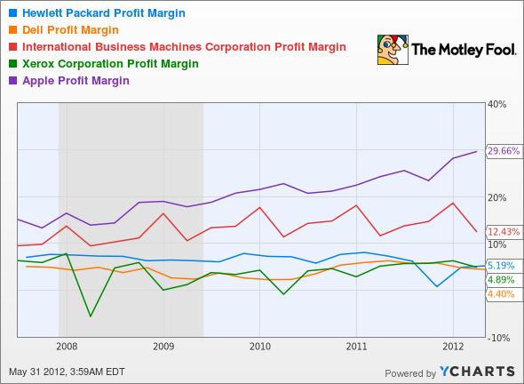 HPQ Profit Margin Chart