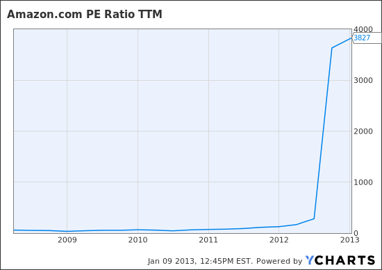 AMZN PE Ratio TTM Chart