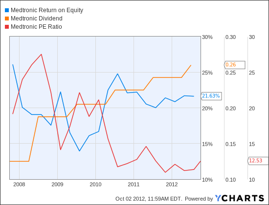 MDT Return on Equity Chart