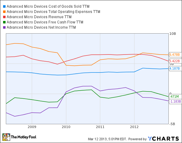 AMD Cost of Goods Sold TTM Chart