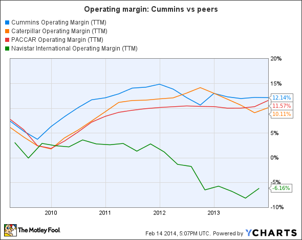 CMI Operating Margin (TTM) Chart
