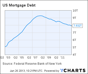 US Mortgage Debt Chart