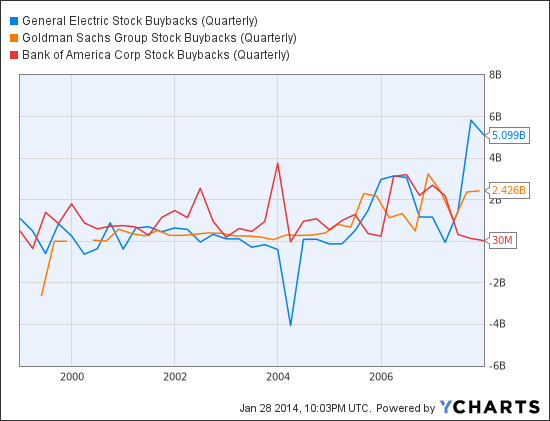GE Stock Buybacks (Quarterly) Chart