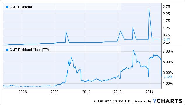 CME Dividend Chart