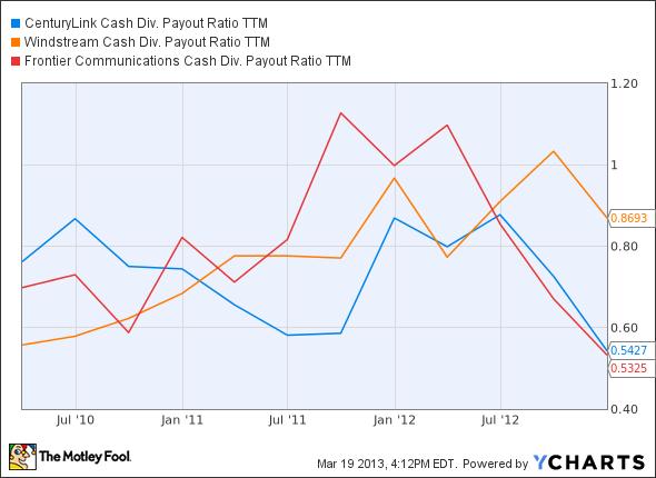 CTL Cash Div. Payout Ratio TTM Chart