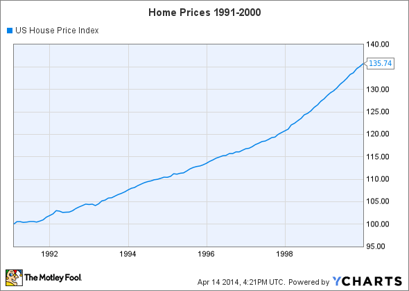 US House Price Index Chart