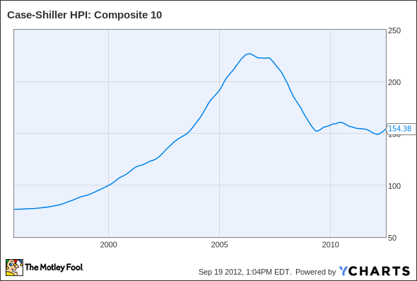 Case-Shiller Home Price Index: Composite 10 Chart