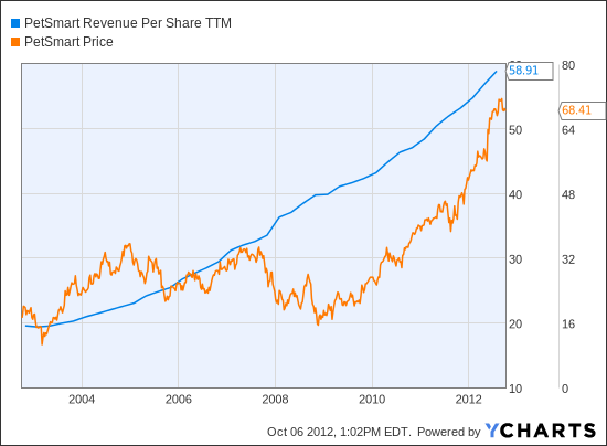 PETM Revenue Per Share TTM Chart