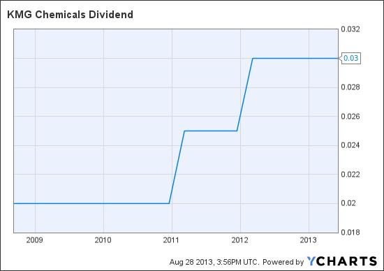 KMG Dividend Chart