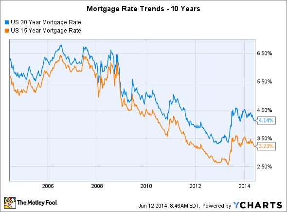 3 Reasons Mortgage Rate Trends Aren't Your Friend Right ...