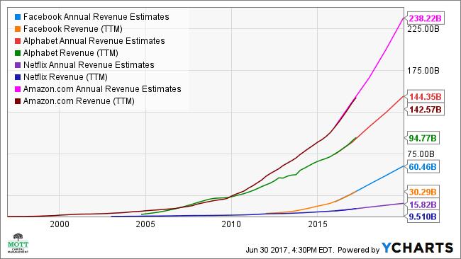 FB Annual Revenue Estimates Chart