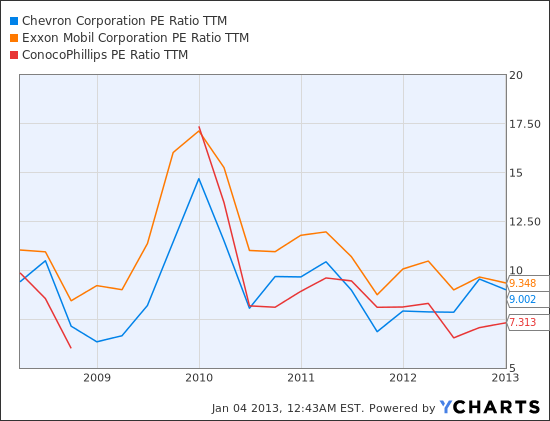 CVX PE Ratio TTM Chart