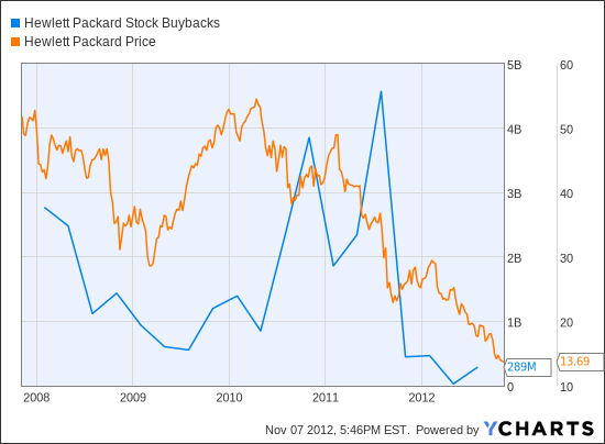 HPQ Stock Buybacks Chart