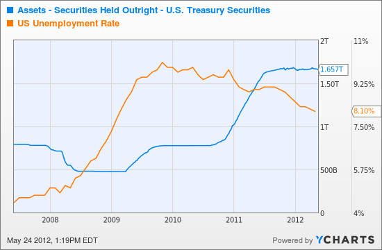 Assets - Securities Held Outright - U.S. Treasury Securities Chart