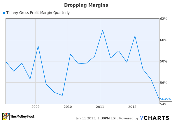 TIF Gross Profit Margin Quarterly Chart