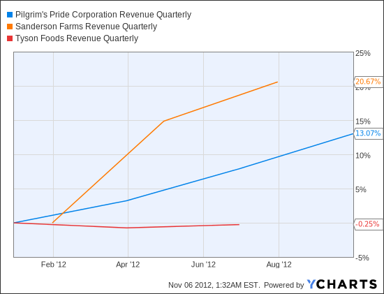 PPC Revenue Quarterly Chart