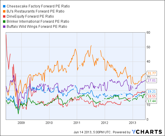 CAKE Forward PE Ratio Chart