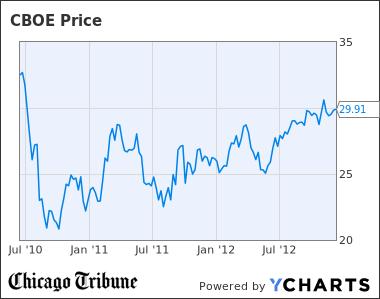 CBOE Chart