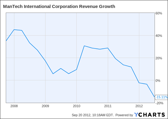 MANT Revenue Growth Chart