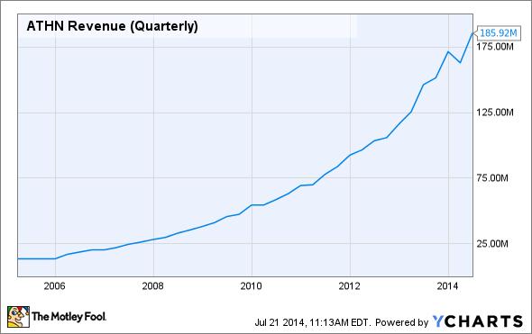 ATHN Revenue (Quarterly) Chart