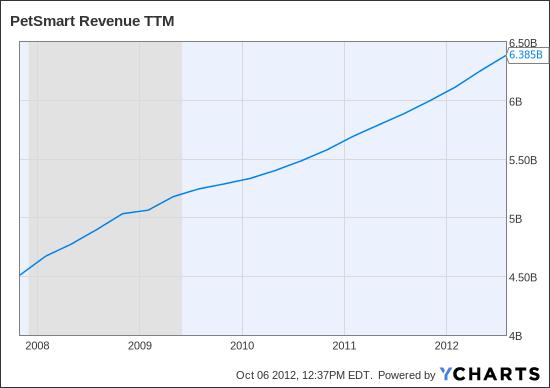 PETM Revenue TTM Chart