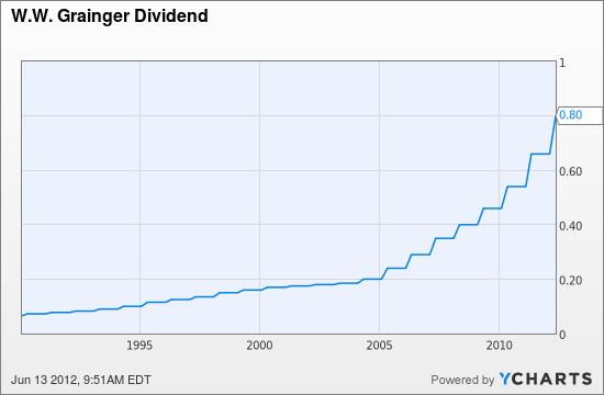 GWW Dividend Chart