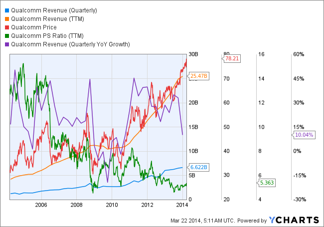 QCOM Revenue (Quarterly) Chart