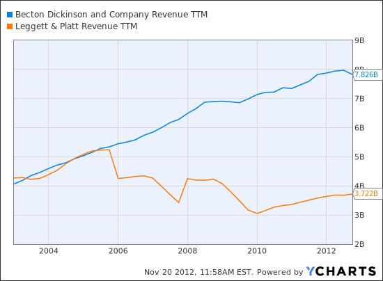 BDX Revenue TTM Chart