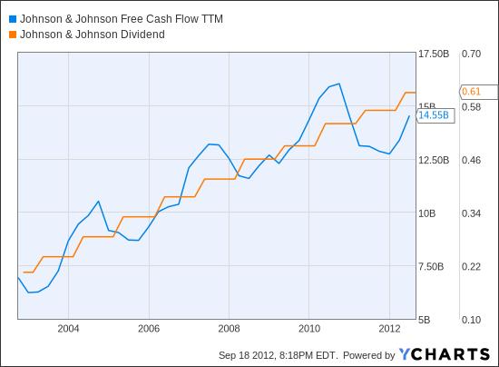 JNJ Free Cash Flow TTM Chart