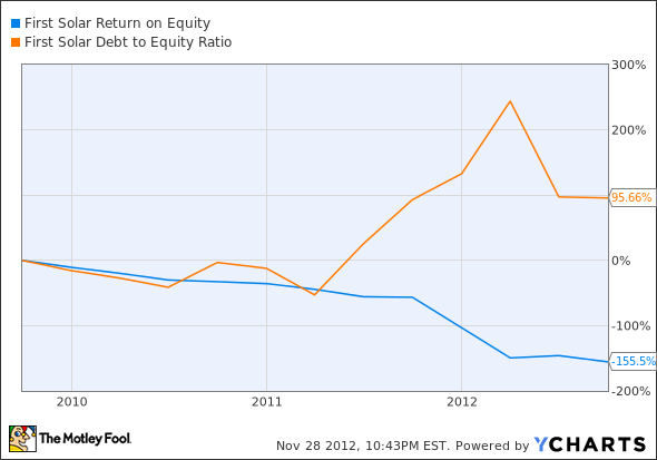 FSLR Return on Equity Chart