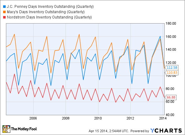 JCP Days Inventory Outstanding (Quarterly) Chart