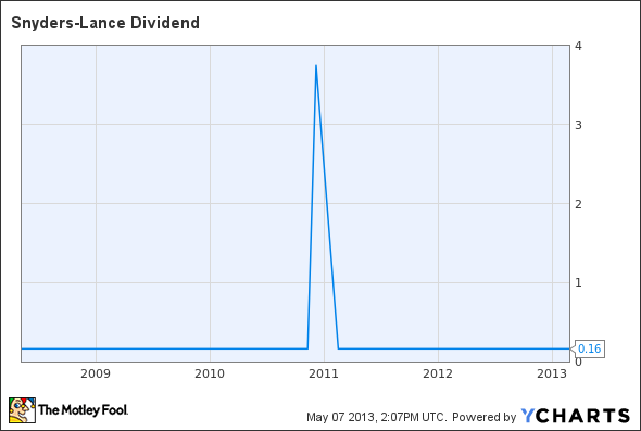 LNCE Dividend Chart