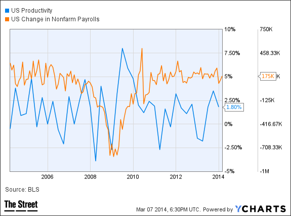 US Productivity Chart